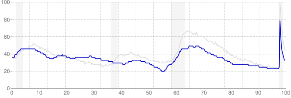 Montana monthly unemployment rate chart from 1990 to November 2020